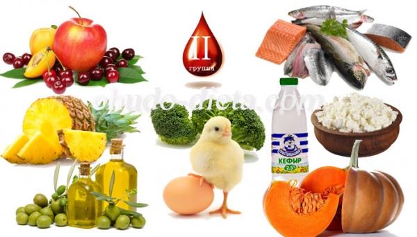 Диета по группе крови 2 положительная и отрицательная. Таблица продуктов.