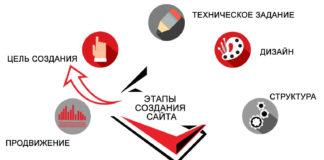 разработка и продвижение сайта
