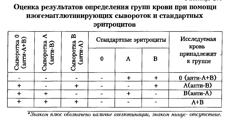 Перекрестный метод определения группы крови