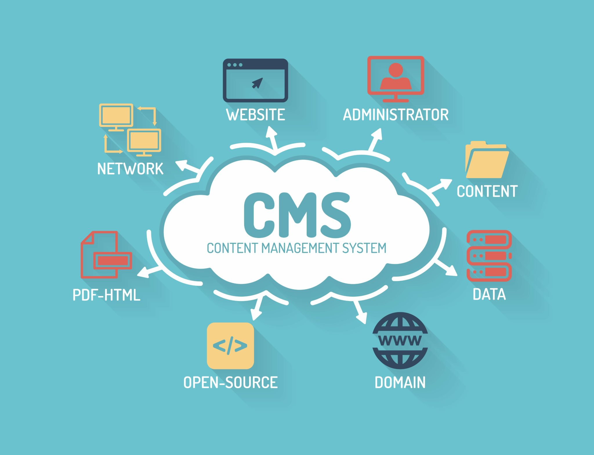 Какие бывают Cms для создания сайта