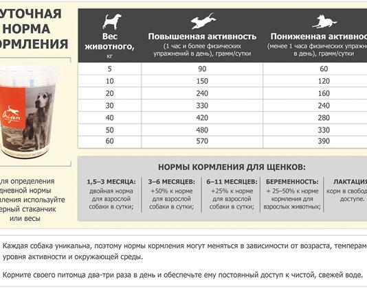 Сколько сухого корма давать собаке и кошке в день