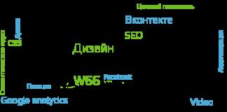 Услуги интернет-маркетинга